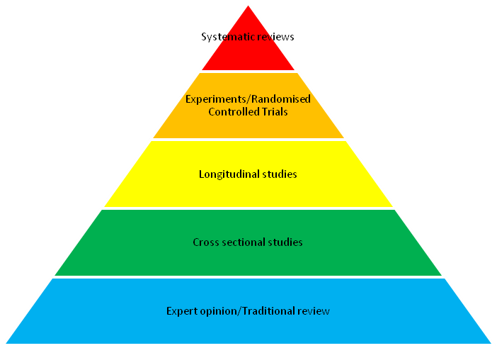 systematic-reviews